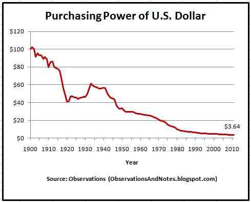 Kaufkraftverlust des Dollars