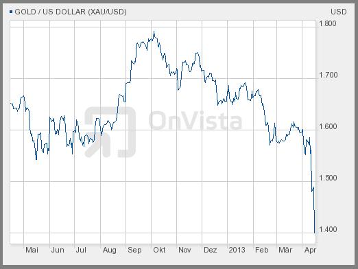 Sieht hässlich aus: Goldpreis der letzten 12 Monate // Chartquelle: www.onvista.de