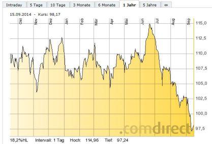Der Ölpreis (Brent) als Indikator für Wirtschaftsabkühlung und Deflation...?