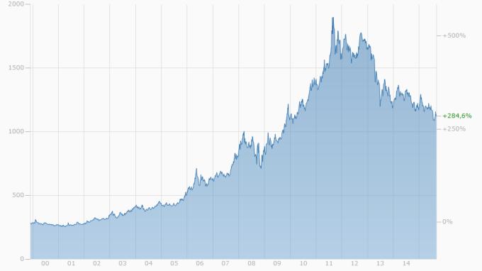 Sieht aus, wie eine idealtypische 40 + x % Korrektur in einem Bullenmarkt // Quelle Chart: finanzen.net