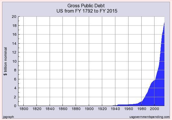 Staatsschulden USA_1792bis2015