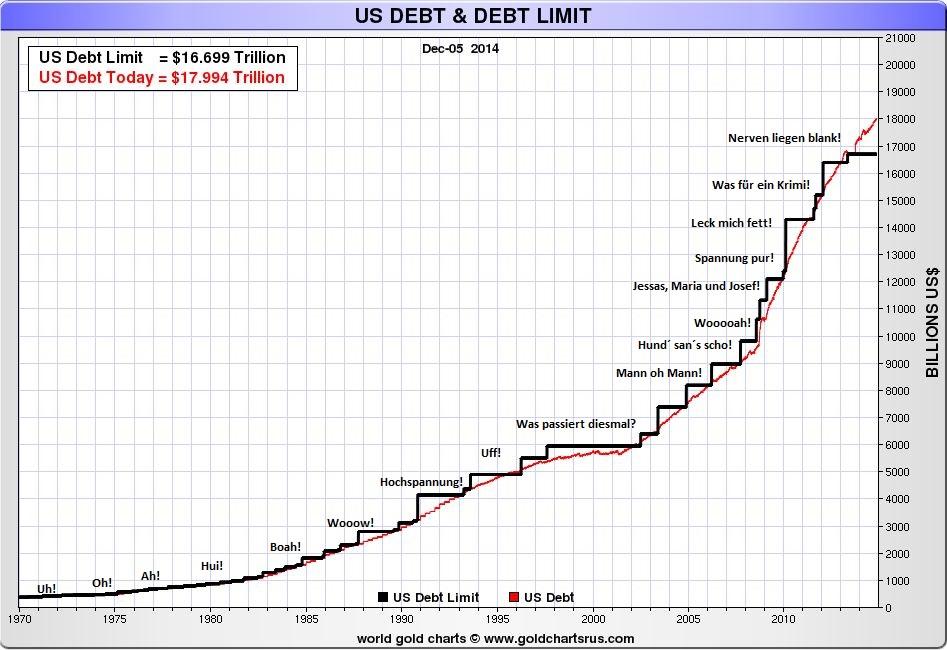 US Schuldenlimit