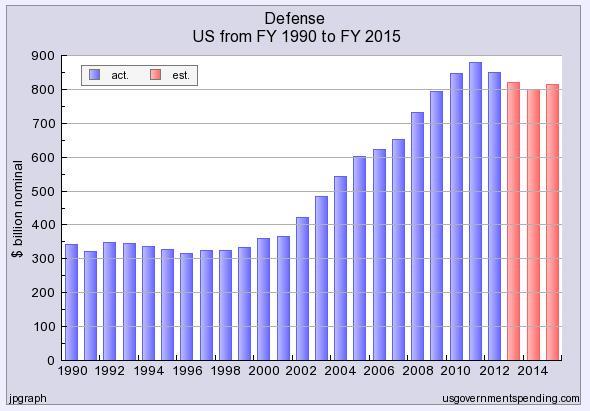 Verteidigungsausgaben_USA_Verlauf